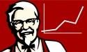 A KFC nyitotta a legtöbb éttermet az elmúlt esztendőben